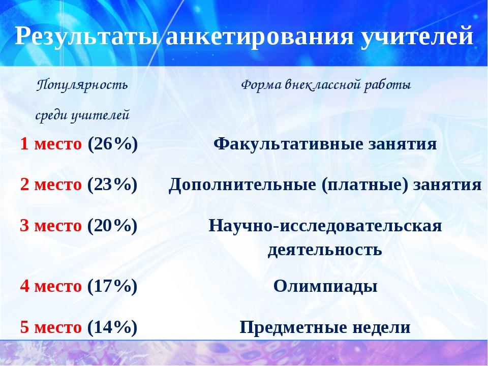 Результаты анкетирования учителей Популярность среди учителейФорма внеклассн...