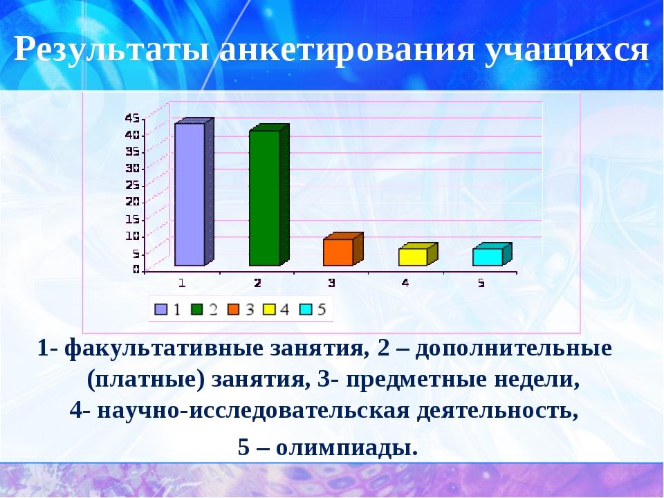 Результаты анкетирования учащихся 1- факультативные занятия, 2 – дополнительн...
