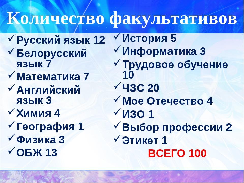 Количество факультативов Русский язык 12 Белорусский язык 7 Математика 7 Англ...