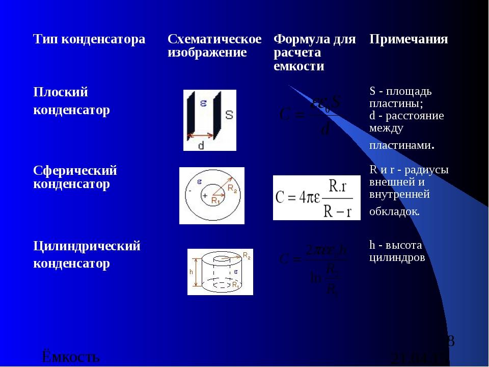 Тип конденсатора Схематическое изображение Формула для расчета емкости При...