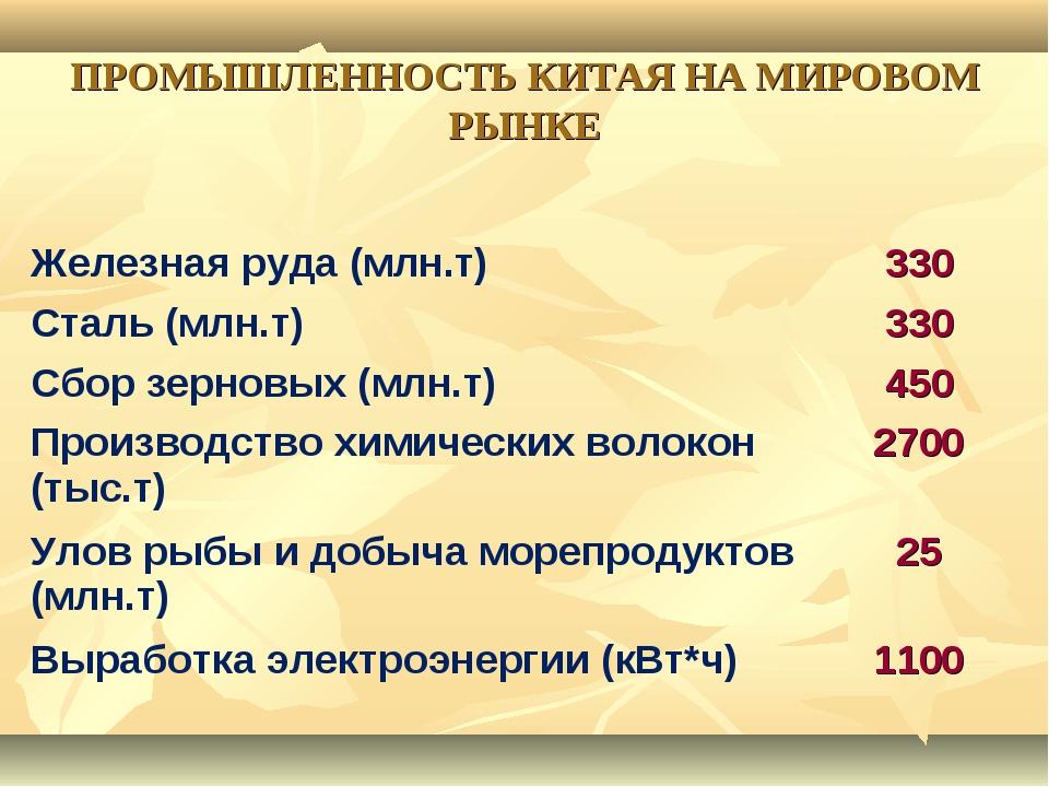 ПРОМЫШЛЕННОСТЬ КИТАЯ НА МИРОВОМ РЫНКЕ Железная руда (млн.т)330 Сталь (млн.т)...