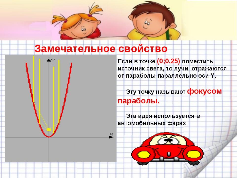 Замечательное свойство параболы Если в точке (0;0,25) поместить источник све...