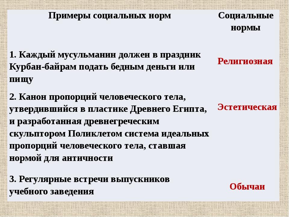 Религиозная Эстетическая Обычаи Примеры социальных норм Социальные нормы 1. К...