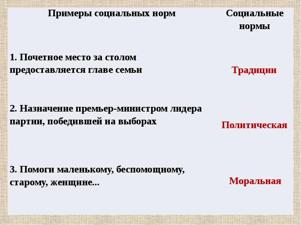 Традиции Политическая Моральная Примеры социальных норм Социальные нормы 1....
