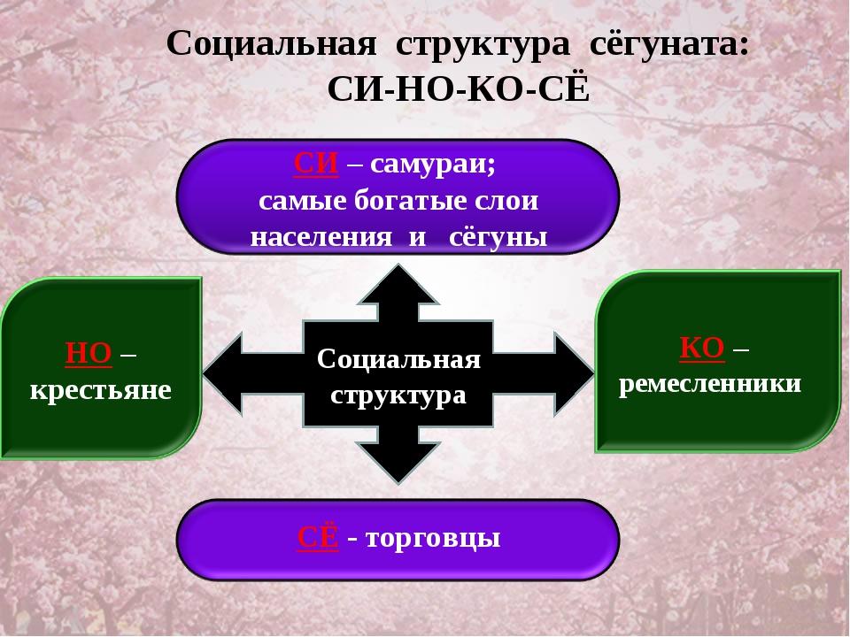 Социальная структура сёгуната: СИ-НО-КО-СЁ Социальная структура
