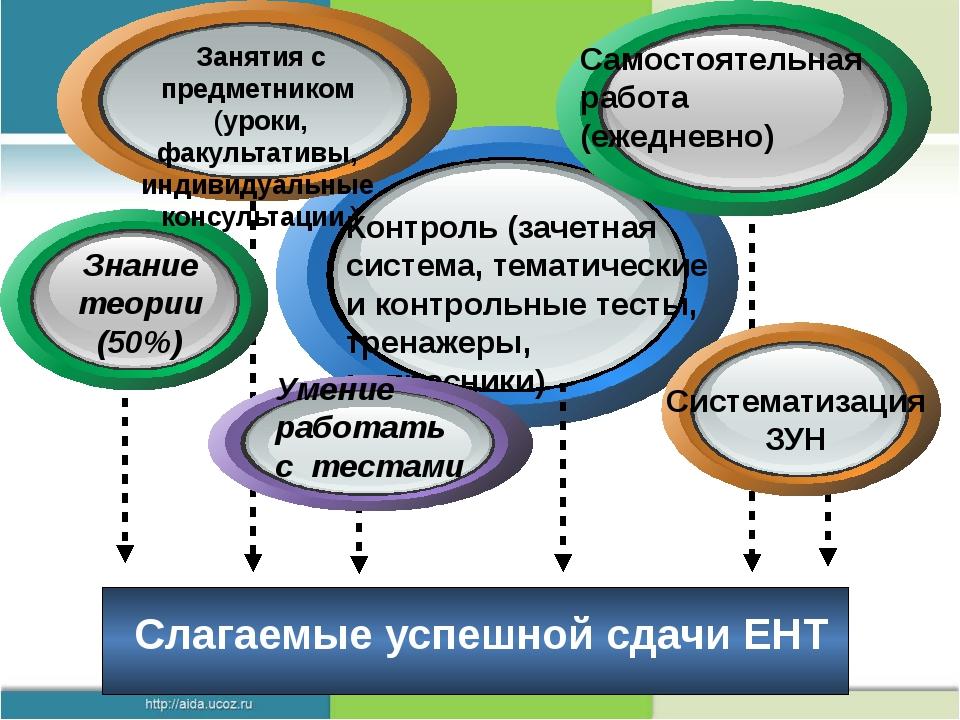 Слагаемые успешной сдачи ЕНТ Text in here Контроль (зачетная система, темати...