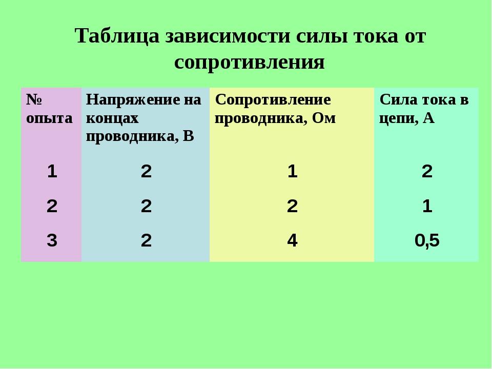 Таблица зависимости силы тока от сопротивления № опытаНапряжение на концах п...