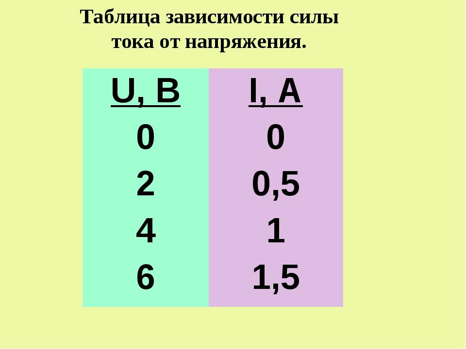 Таблица зависимости силы тока от напряжения. U, ВI, А 00 20,5 41 61,5