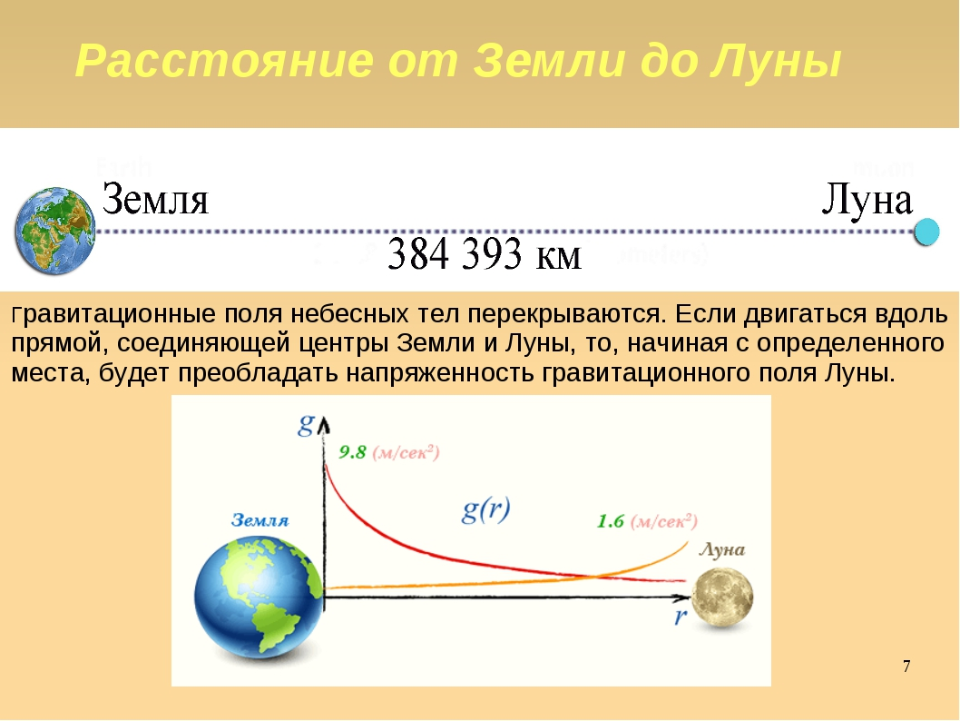 Яковлева Т.Ю. * Расстояние от Земли до Луны Гравитационные поля небесных тел...