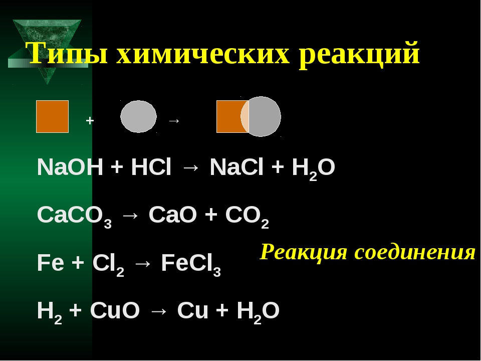 Типы химических реакций + → NaOH + HCl → NaCl + H2O CaCO3 → CaO + CO2 Fe +...
