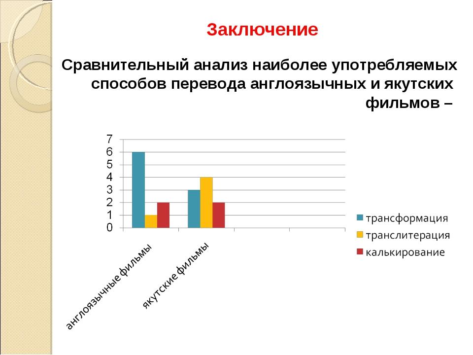 Сравнительный анализ наиболее употребляемых способов перевода англоязычных и...