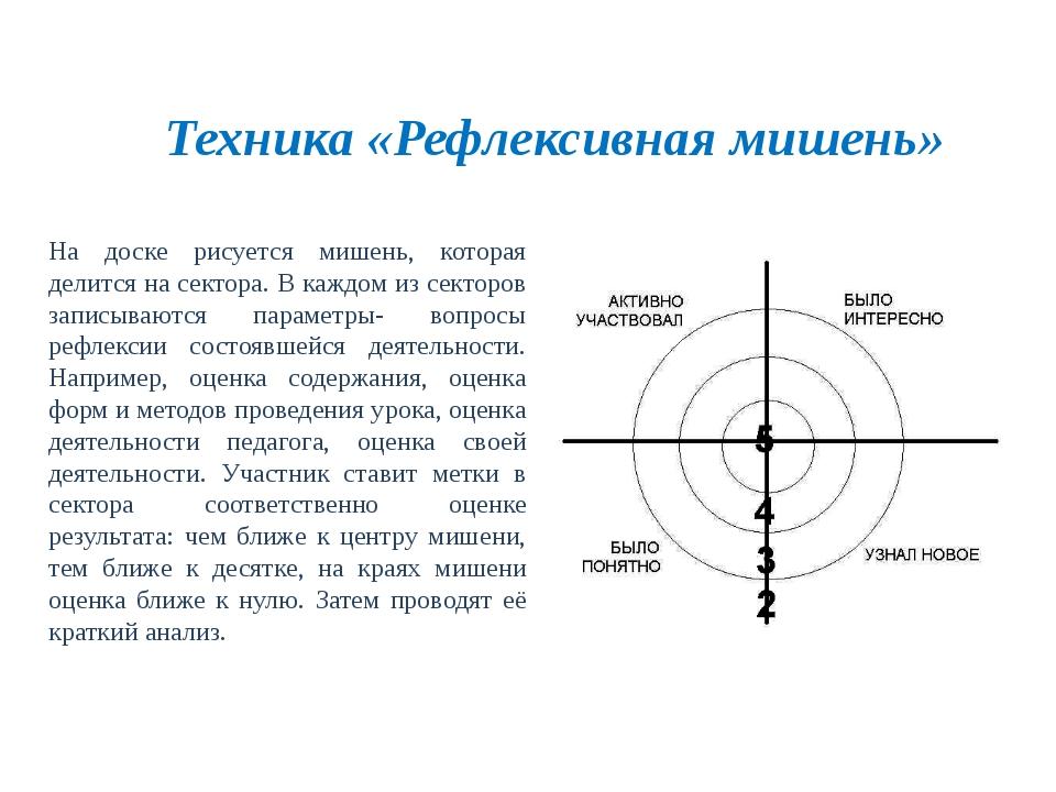 Техника «Рефлексивная мишень» На доске рисуется мишень, которая делится на с...