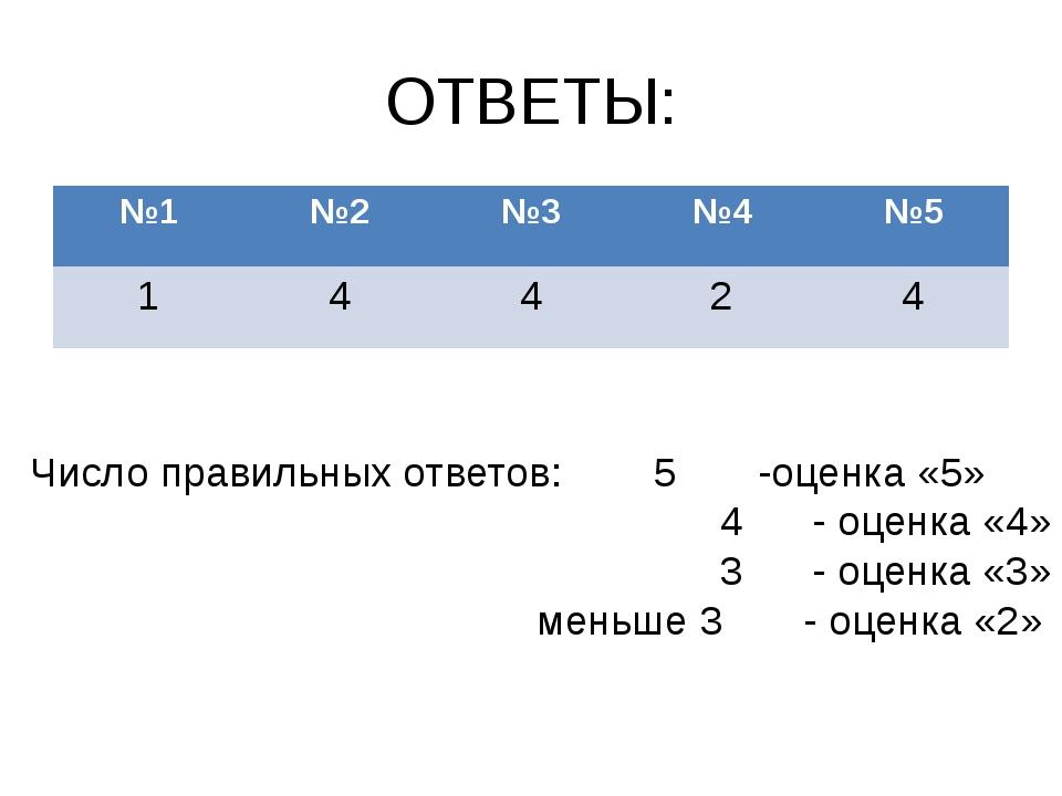 ОТВЕТЫ: Число правильных ответов: 5 -оценка «5» 4 - оценка «4» 3 - оценка «3»...