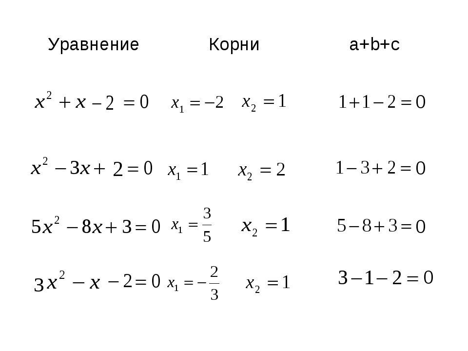 УравнениеКорниa+b+c