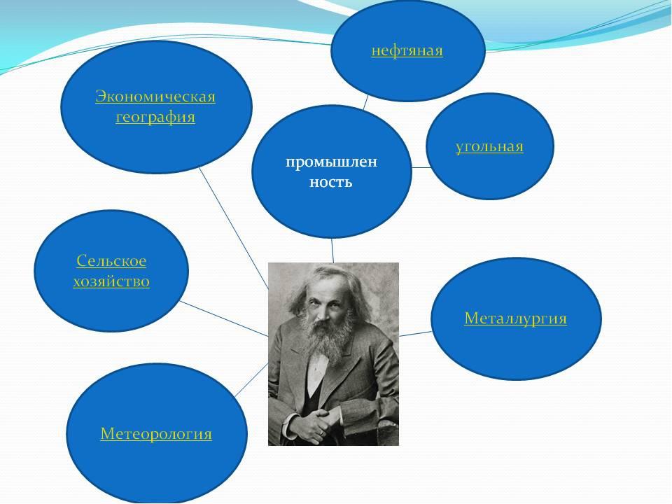 Жизнь и деятельность Д.И.Менделеева