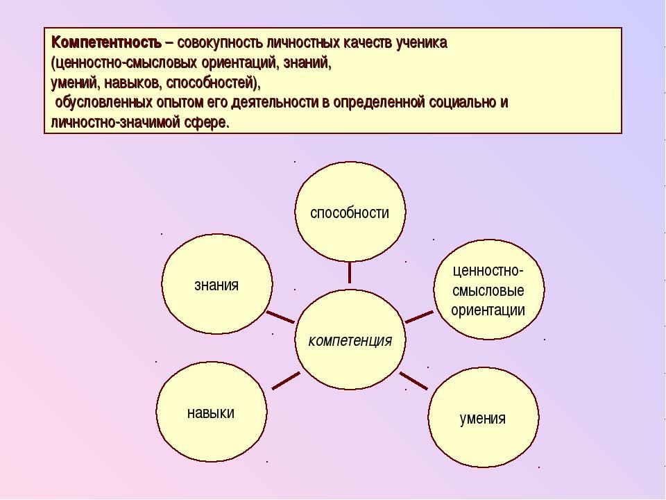 способности компетенция знания ценностно- смысловые ориентации навыки умения...