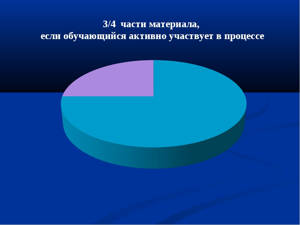 3/4 части материала, если обучающийся активно участвует в процессе