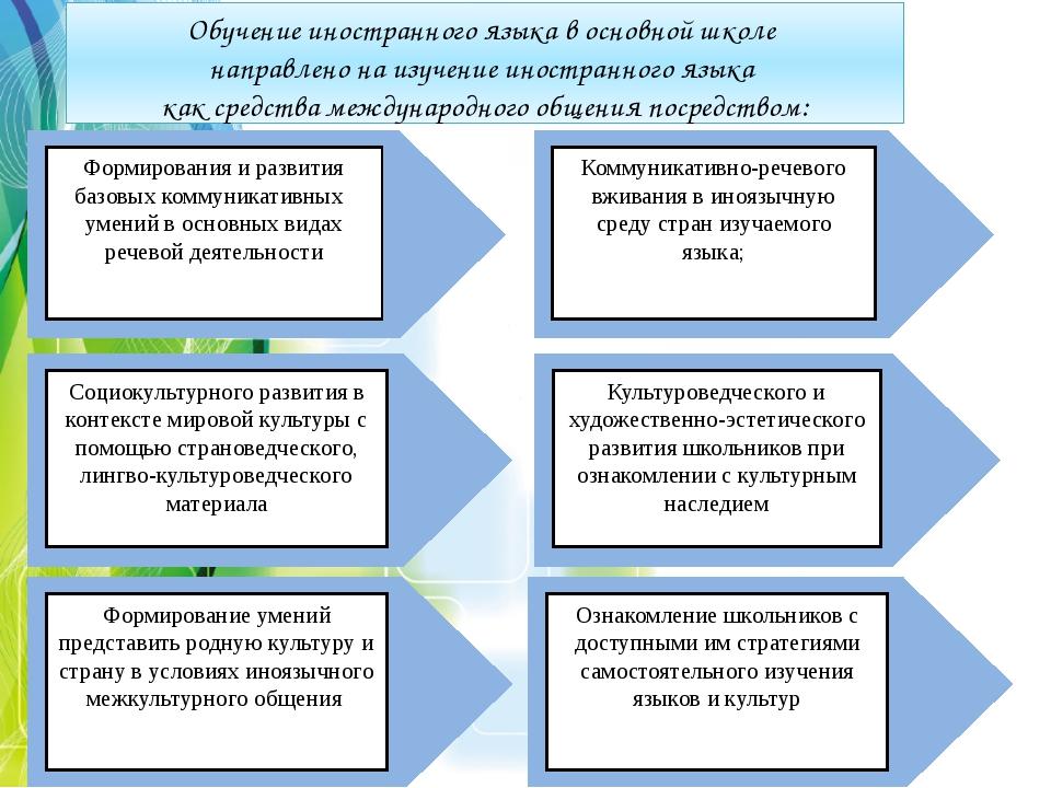 Обучение иностранного языка в основной школе направлено на изучение иностранн...
