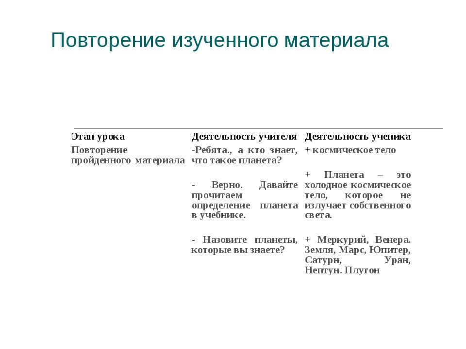 Повторение изученного материала Этап урока Деятельность учителяДеятельность...