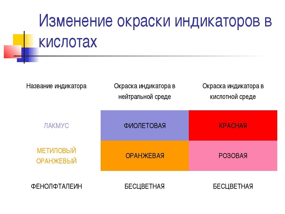 Изменение окраски индикаторов в кислотах