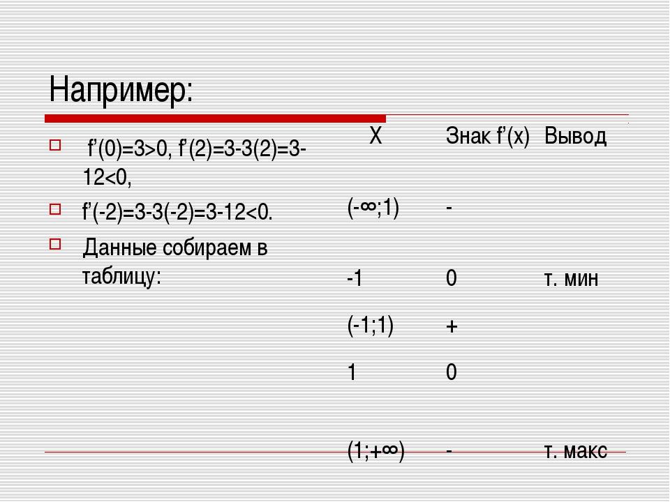 Например: f'(0)=3>0, f'(2)=3-3(2)=3-12