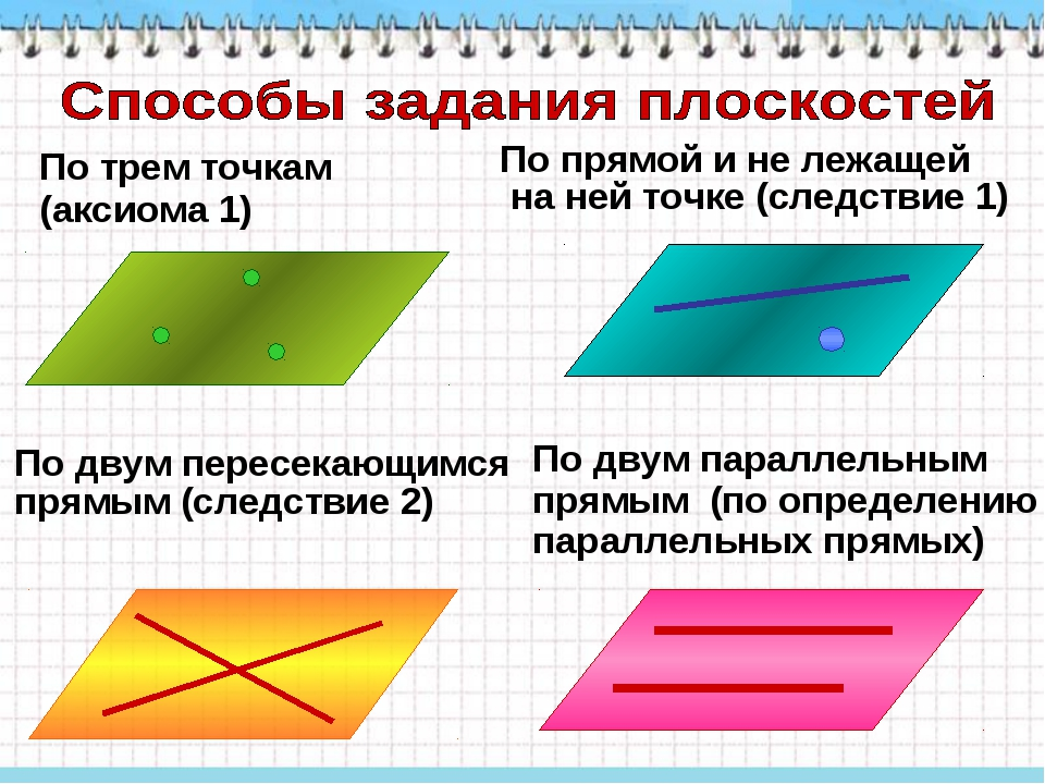 По трем точкам (аксиома 1) По прямой и не лежащей на ней точке (следствие 1)...
