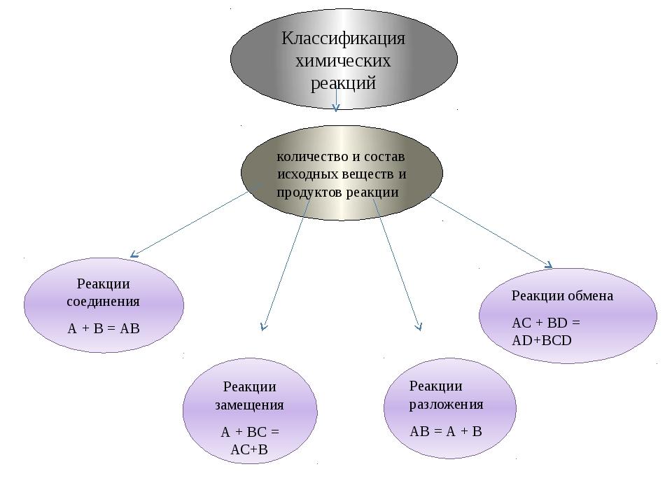 Классификация химических реакций количество и состав исходных веществ и проду...