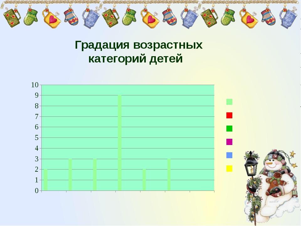 Градация возрастных категорий детей