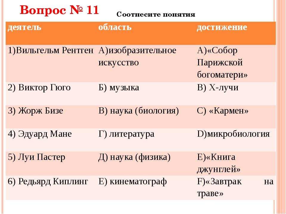 Вопрос № 11 Соотнесите понятия деятель область достижение 1)ВильгельмРентген...