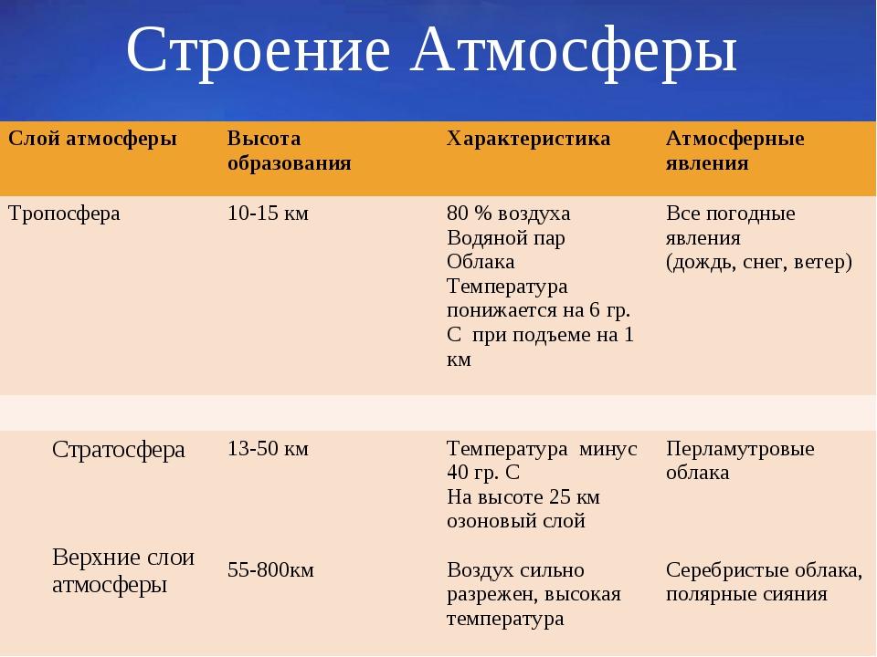 Строение Атмосферы Слой атмосферыВысота образованияХарактеристикаАтмосферн...