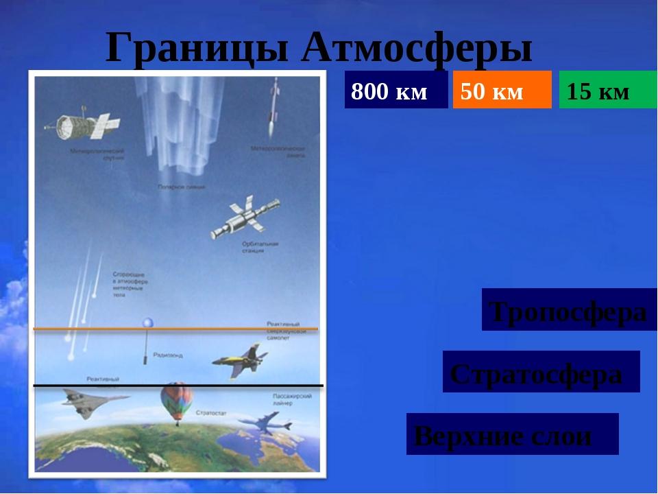 Границы Атмосферы 800 км 50 км 15 км Тропосфера Стратосфера Верхние слои
