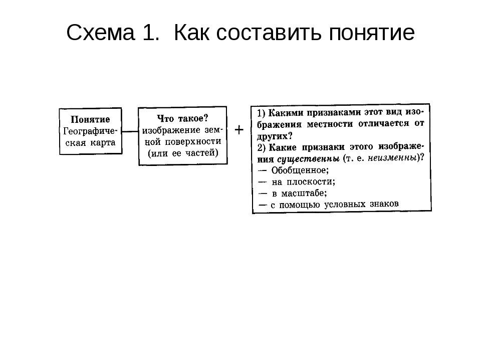 Схема 1. Как составить понятие