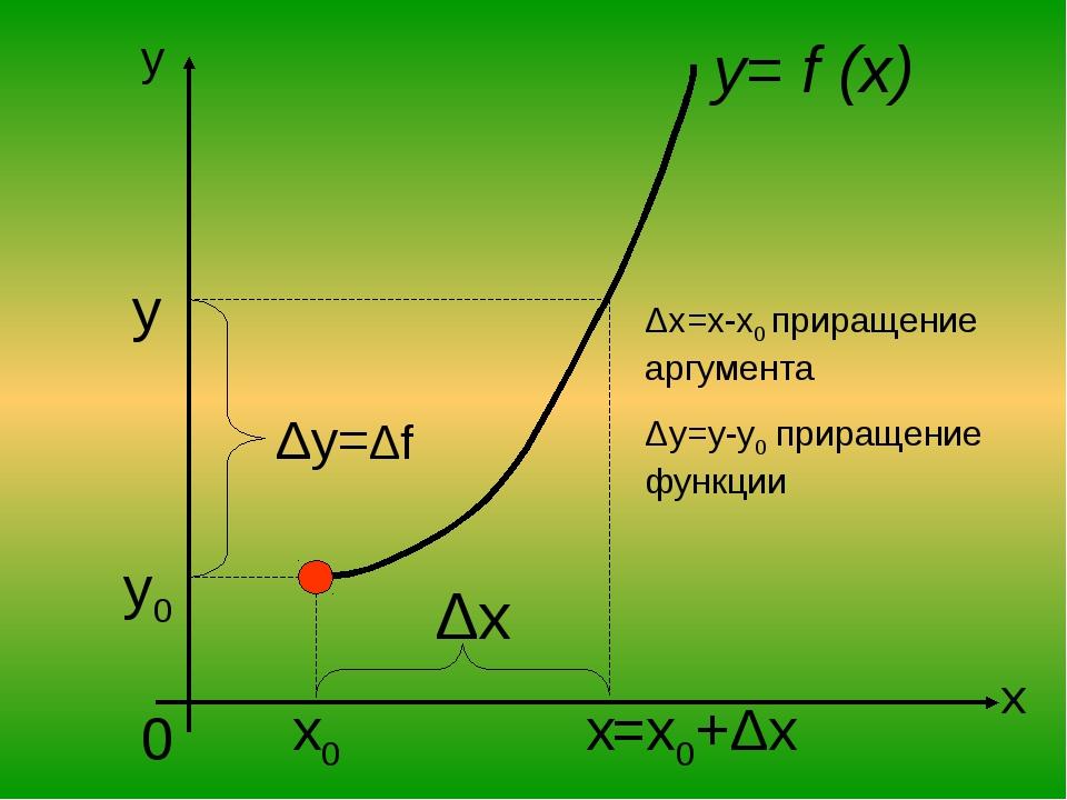 x y 0 x0 y0 y x Δy=Δf Δx y= f (x) =x0+Δx Δx=x-x0 приращение аргумента Δy=y-y0...