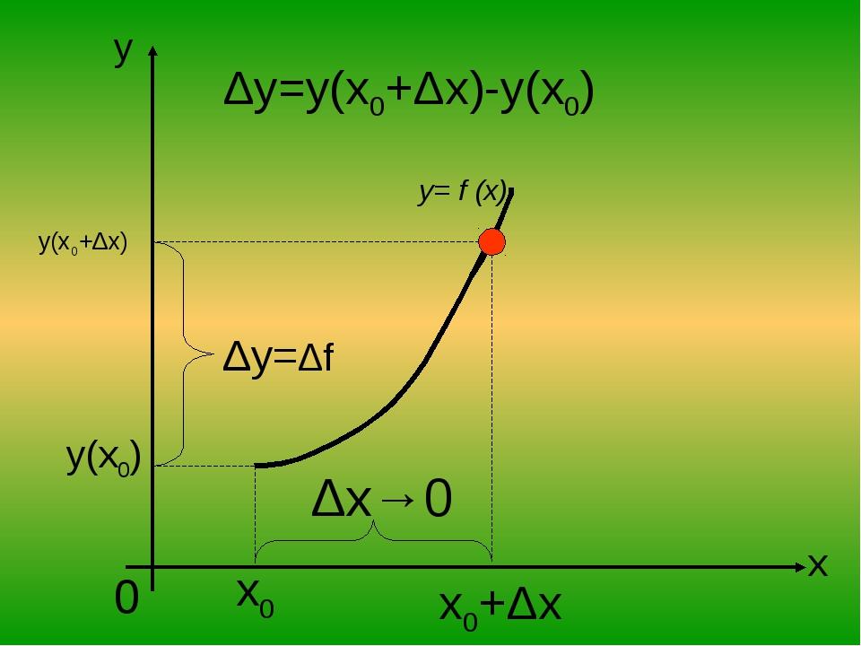 x y 0 x0 y(x0) y(x0+Δx) Δy=Δf Δx→0 y= f (x) x0+Δx Δy=y(x0+Δx)-y(x0)