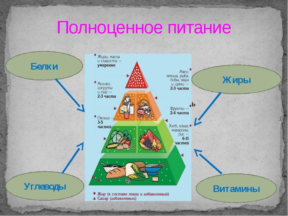 Полноценное питание Белки Углеводы Витамины Жиры