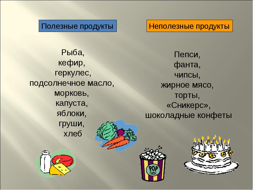 Полезные продукты Неполезные продукты Рыба, кефир, геркулес, подсолнечное ма...