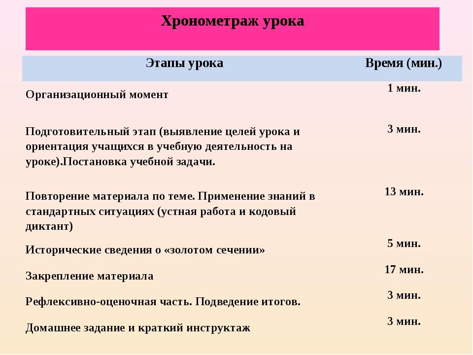 Хронометраж урока Этапы урокаВремя (мин.) Организационный момент1 мин. Подг...