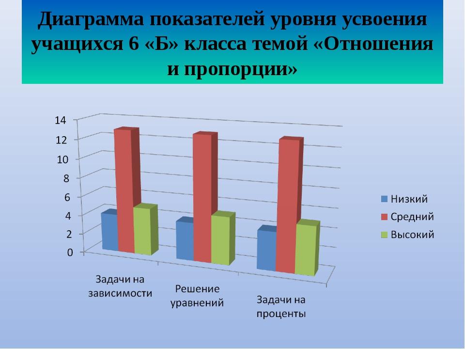 Диаграмма показателей уровня усвоения учащихся 6 «Б» класса темой «Отношения...