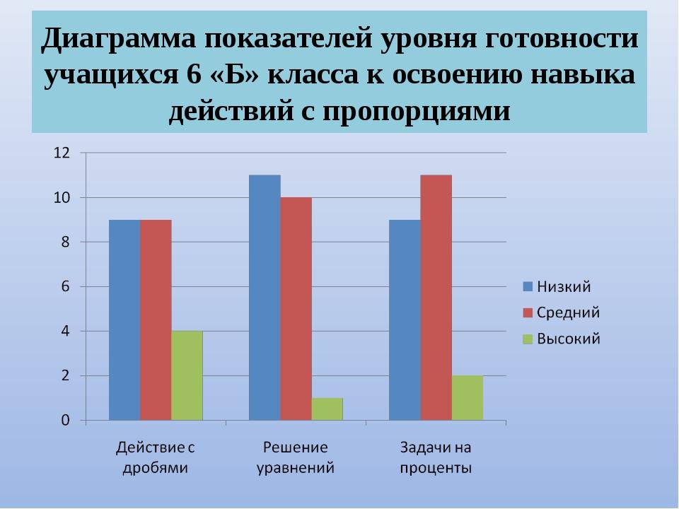 Диаграмма показателей уровня готовности учащихся 6 «Б» класса к освоению навы...