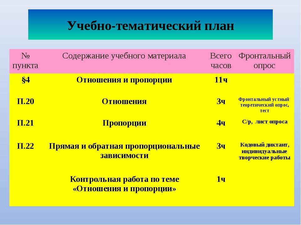 Учебно-тематический план № пунктаСодержание учебного материалаВсего часовФ...