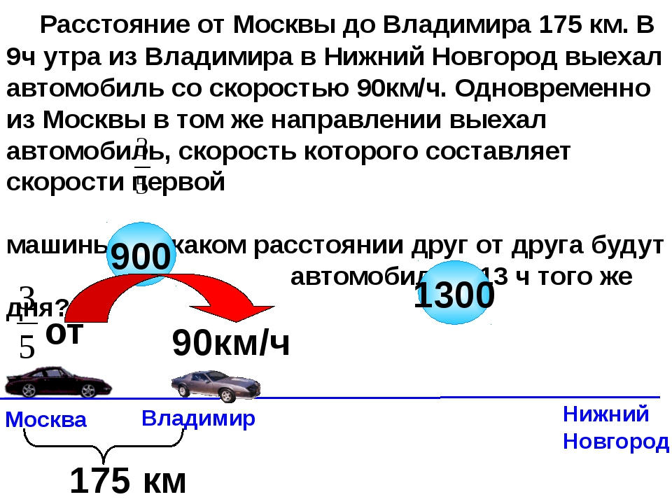 Расстояние от Москвы до Владимира 175 км. В 9ч утра из Владимира в Нижний Но...