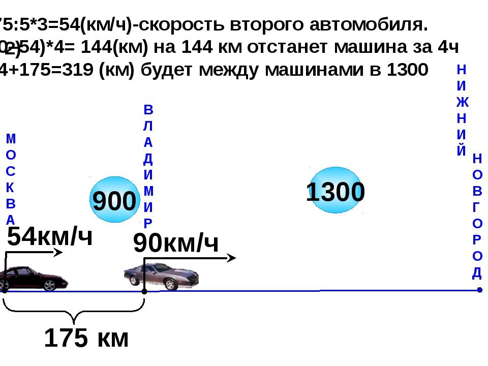 М О С К В А В Л А Д И М И Р Н И Ж Н И Й 900 175 км 90км/ч 54км/ч 1300 175:5*...