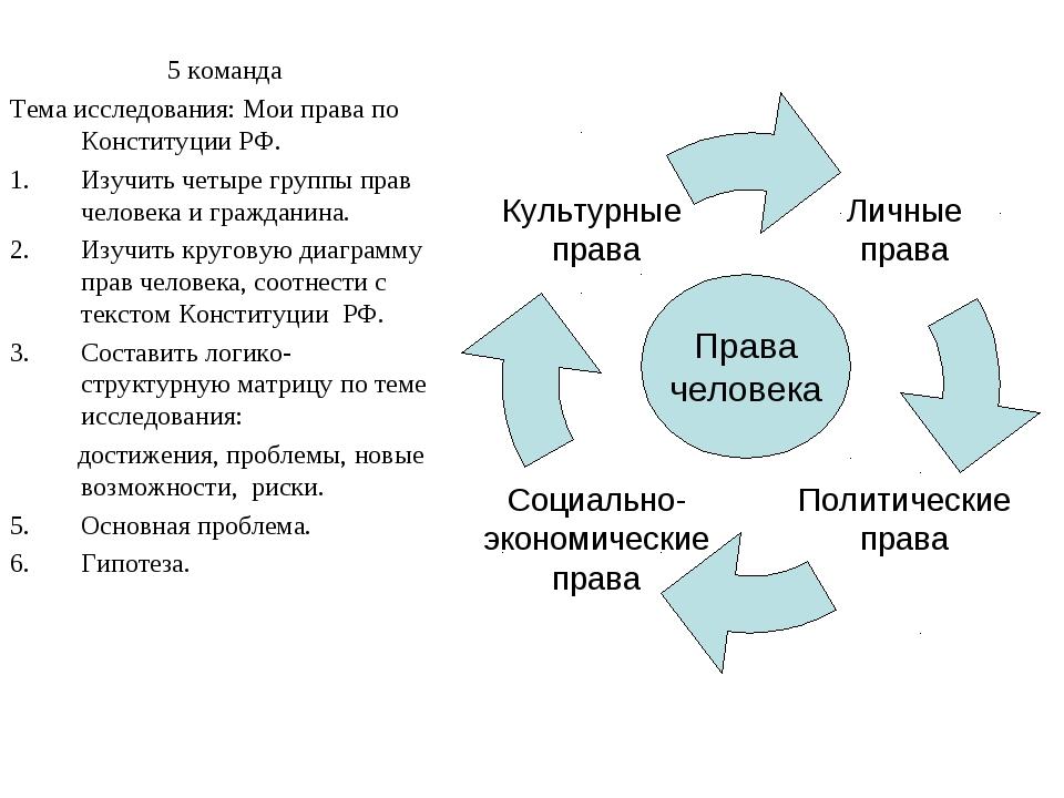 5 команда Тема исследования: Мои права по Конституции РФ. Изучить четыре груп...