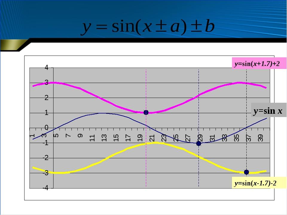 y=sin x y=sin(x+1.7)+2 y=sin(x-1.7)-2