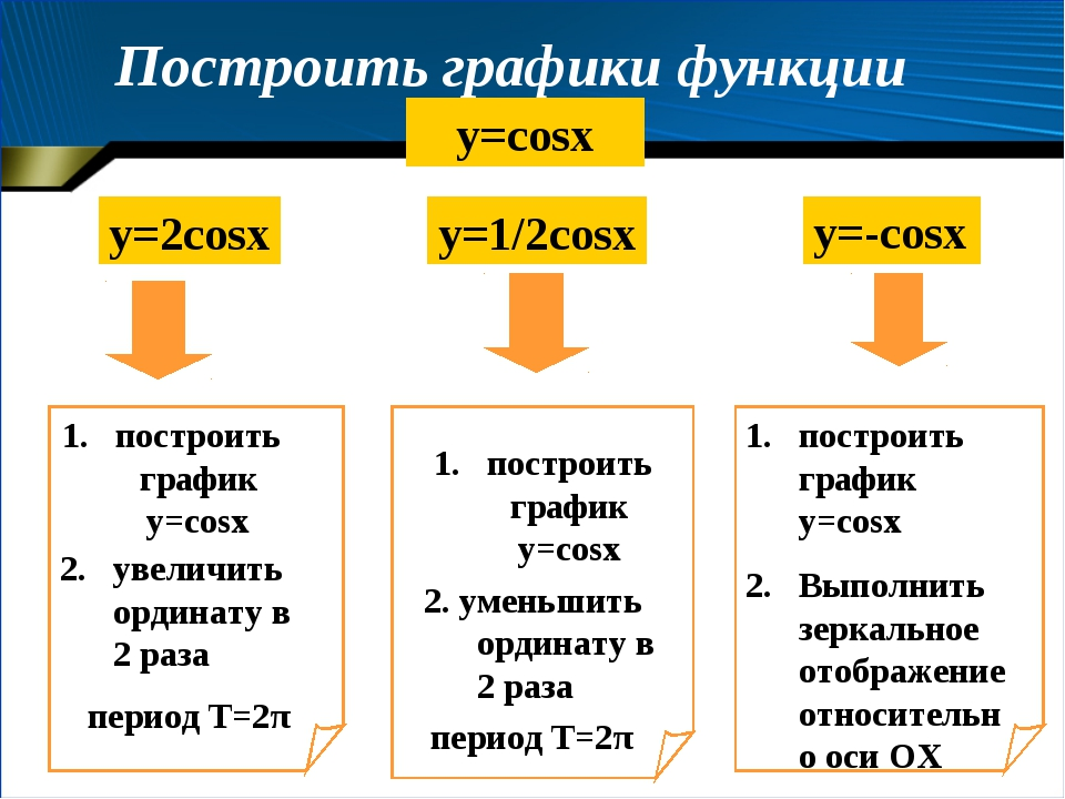 Построить графики функции y=cosx y=2cosx y=1/2cosx построить график y=cosx 2...