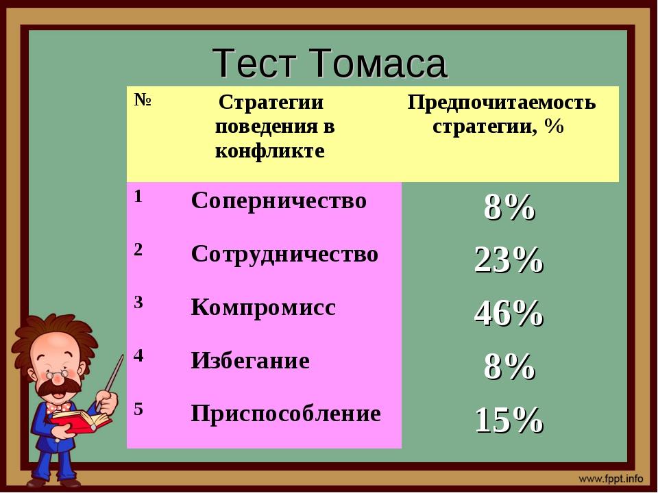 Тест Томаса № Стратегии поведения в конфликтеПредпочитаемость стратегии, %...