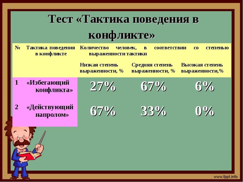Тест «Тактика поведения в конфликте» №Тактика поведения в конфликтеКоличест...