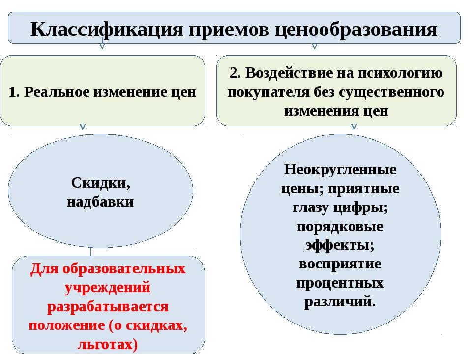 Классификация приемов ценообразования 1. Реальное изменение цен 2. Воздействи...