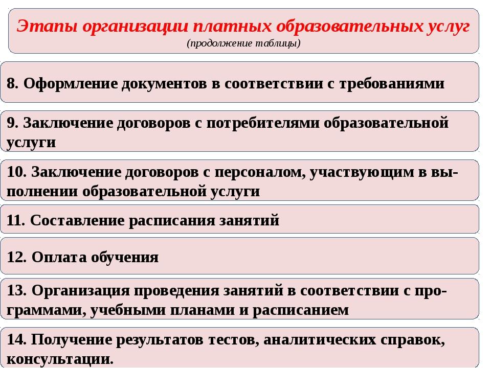 Этапы организации платных образовательных услуг (продолжение таблицы) 8. Офор...