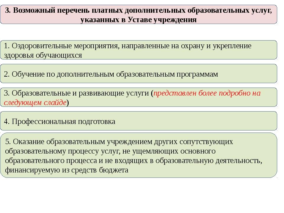 3. Возможный перечень платных дополнительных образовательных услуг, указанных...